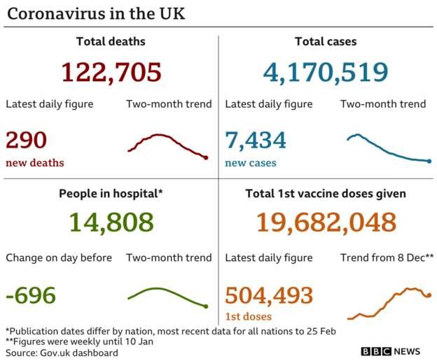 Coronavirus - 27th February 2021 09916410