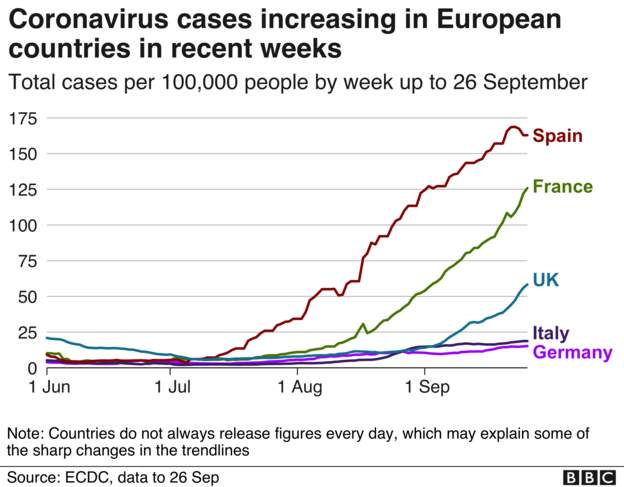 Coronavirus - 28th September 25041110