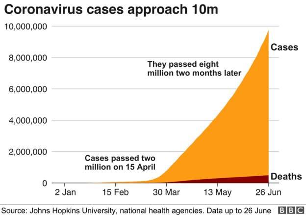 Coronavirus - 27th June 2ef58110