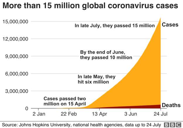 Coronavirus - 25th July 4271fe10