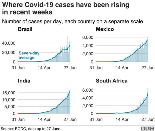 Coronavirus - 29th June 4574e910