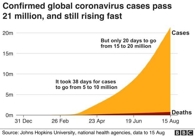Coronavirus - 16th August 4e506b10