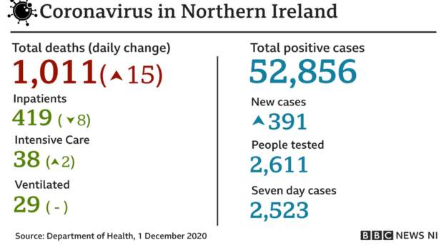 Coronavirus - 1st December 51c58710