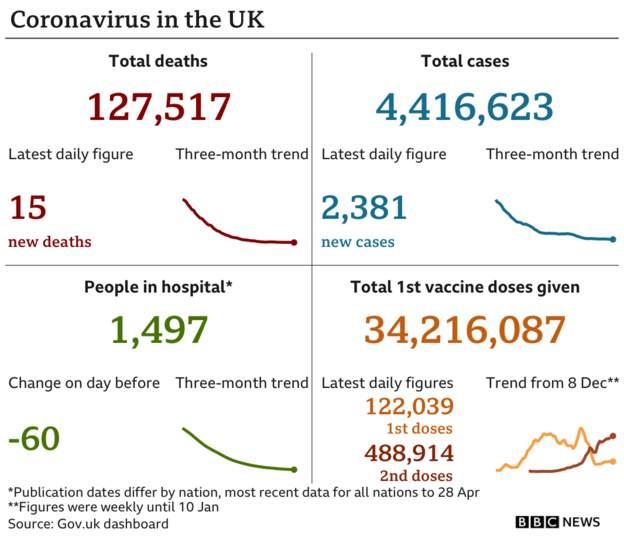 Coronavirus - 30th April 2021 52d16010