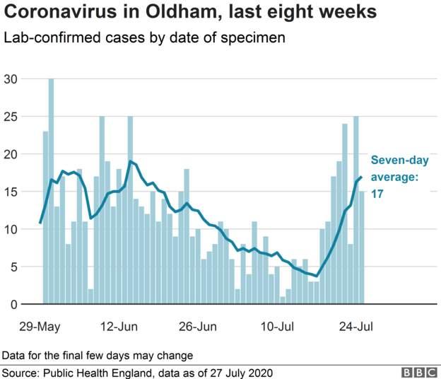Coronavirus - 28th July 5a551d10