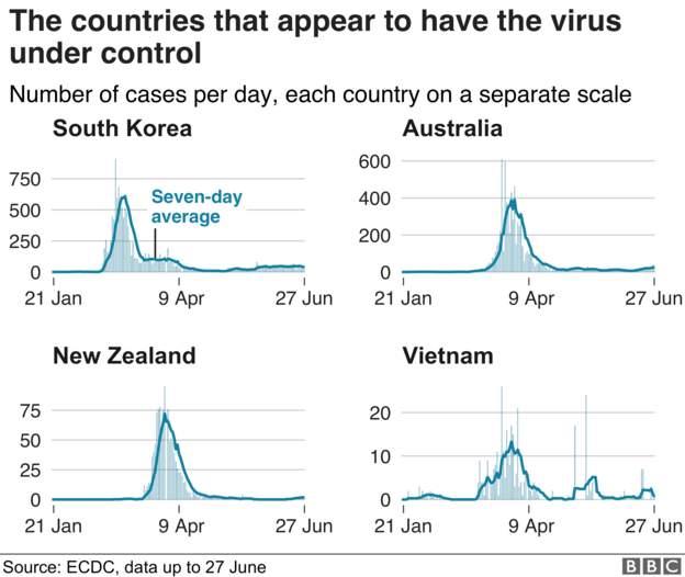 Coronavirus - 29th June 62566f10