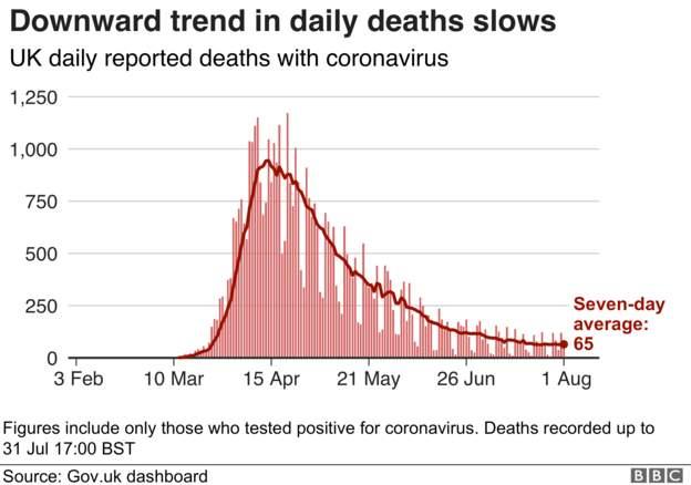 Coronavirus - 1st AUGUST 62f5b010