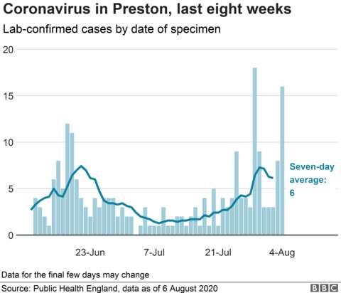 Coronavirus - 7th August 698a6910