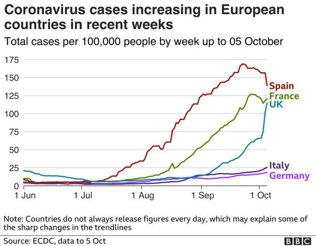 Coronavirus - 6th October 7d0dc810