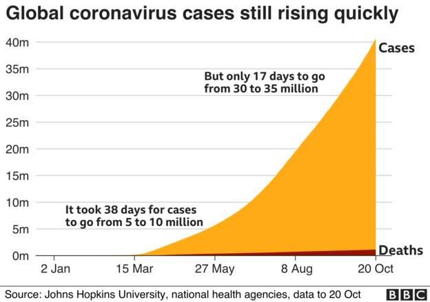 Coronavirus - 21st October 7f0c2010