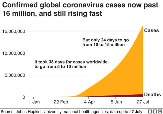 Coronavirus - 28th July 84db0810