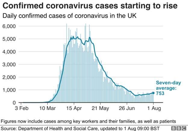Coronavirus - 1st AUGUST 8b61e210