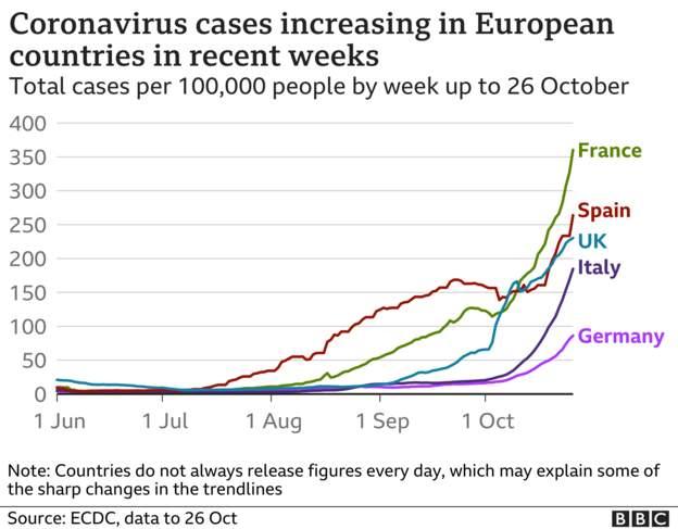 Coronavirus - 27th October 91b08110