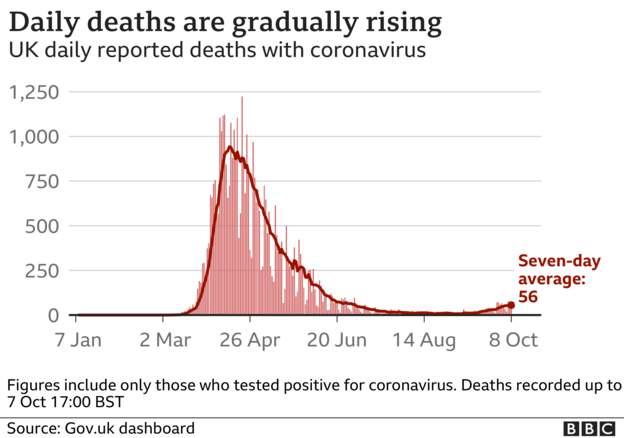 Coronavirus - 9th October 99200d10