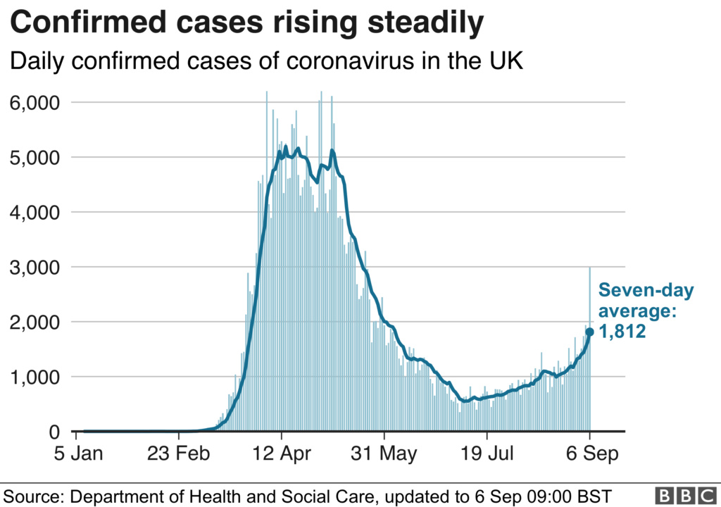Further 2,988 cases confirmed in UK today (6th September) _1142610