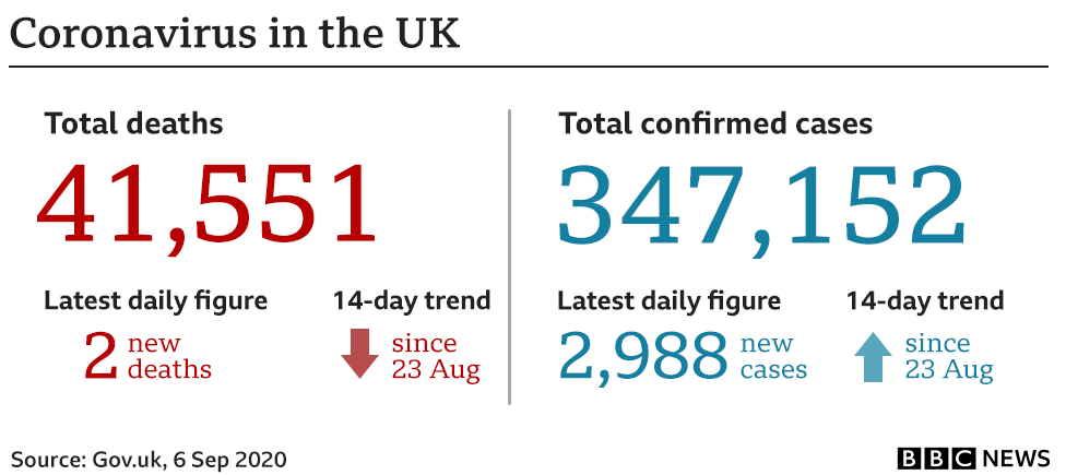 Further 2,988 cases confirmed in UK today (6th September) _1142611