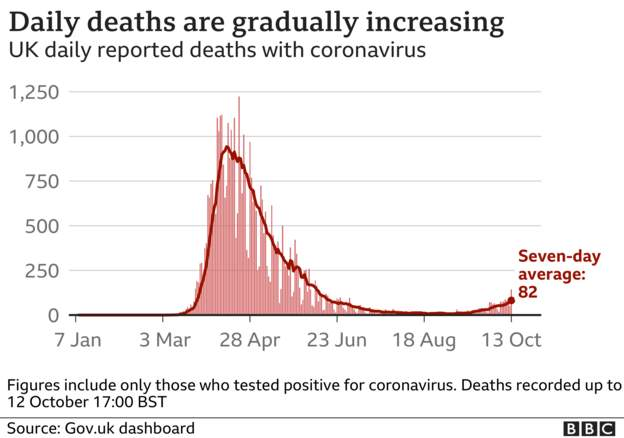 Coronavirus - 13th October A5024e10