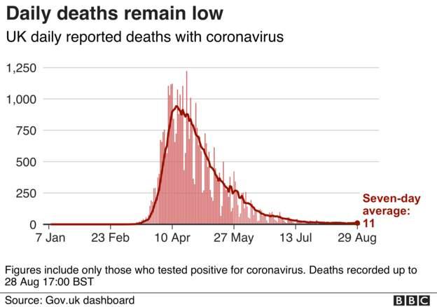 Coronavirus - 29th August A6bfdf10