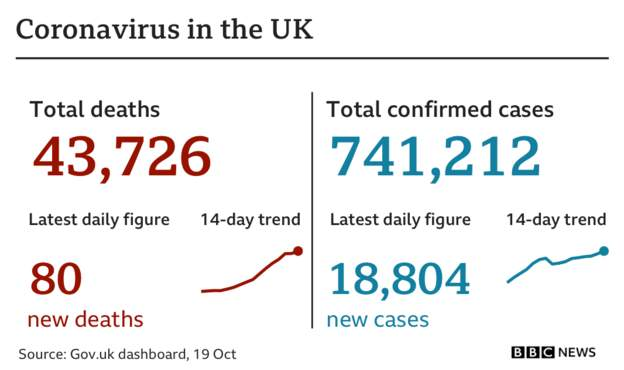 Coronavirus - 20th October Af308010