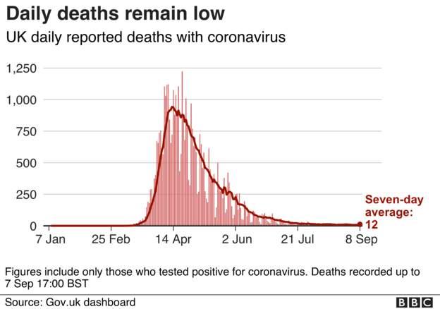 Coronavirus - 8th September B1446410