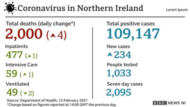 Coronavirus - 15th February 2021 D7bdc110