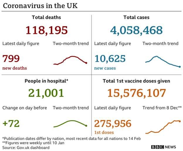 Coronavirus - 16th February 2021 Dcb36010