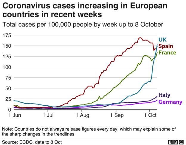 Coronavirus - 9th October Ddd63c10