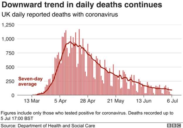 Coronavirus - 6th July E2a3e810