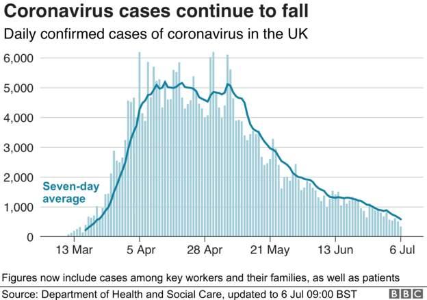 Coronavirus - 6th July E7d68910