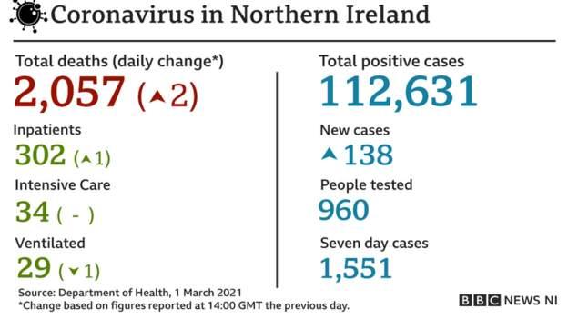 Coronavirus - 2nd March 2021 Ebc55410