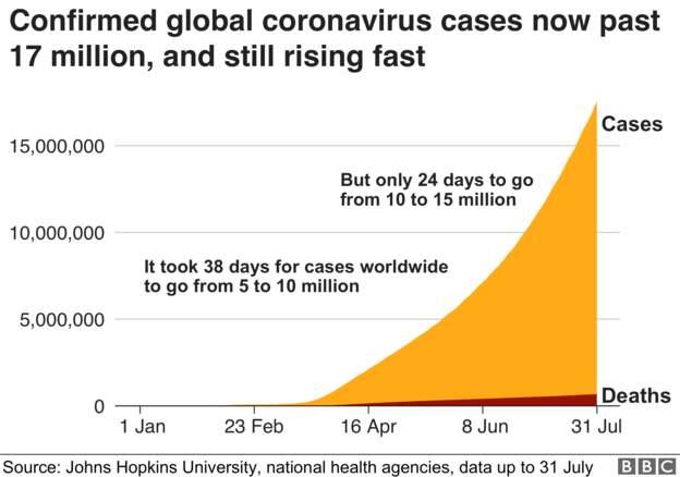 Coronavirus - 1st AUGUST F2333110