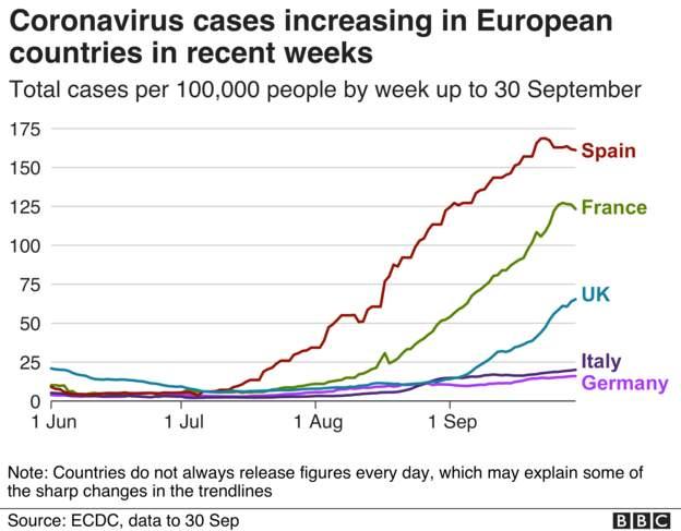 Coronavirus - 2nd October F7da2910
