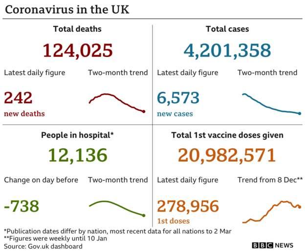 Coronavirus - 4th March 2021 Fa888910