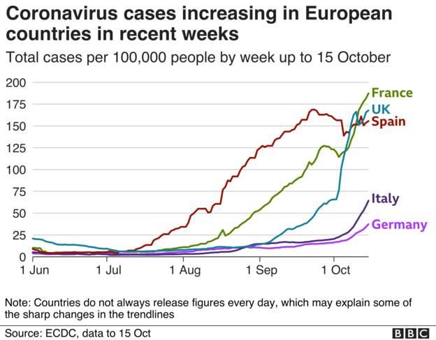 Coronavirus - 16th October Fce9f610