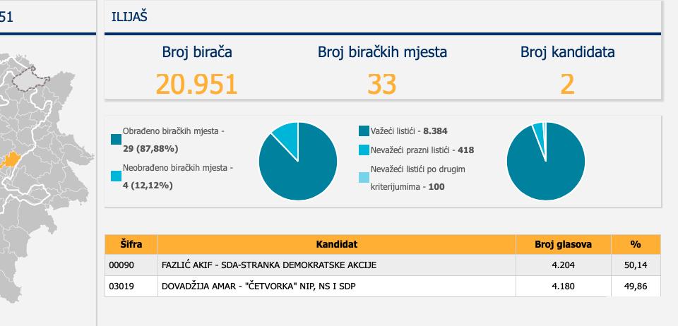 Revolucija protiv Bakira u Ilijašu nakon muljanja na izborima Slika_31