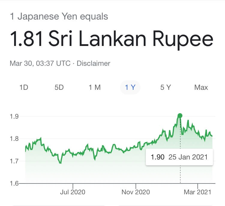 SriLanka - LKR appreciates more than 5% against JPY since January 2021 76f45210