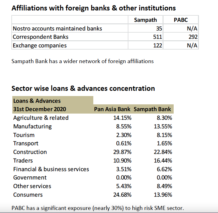 Synergies of possible merger between Sampath Bank and PABC 810