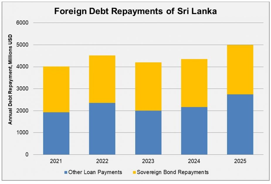 Sri Lanka's Debt Dynamics Af77fa10