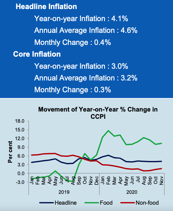 CCPI based Inflation increased to 4.1 per cent in November 2020 Screen13