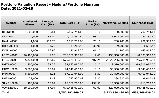 Madura takes the Portfolio Manager 2021 leadership with staggering 3.5bn Screen18