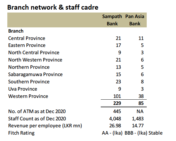 Synergies of possible merger between Sampath Bank and PABC Screen32