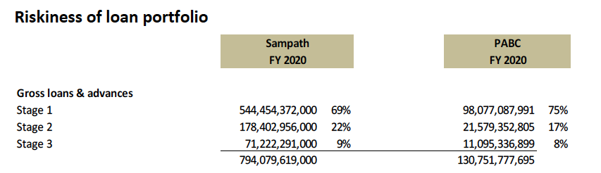 Synergies of possible merger between Sampath Bank and PABC Screen33