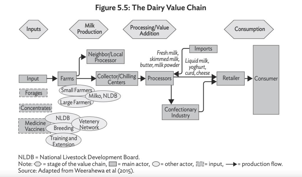 Key Economic Value Chains in Sri Lanka Screen40