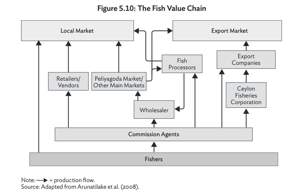 Key Economic Value Chains in Sri Lanka Screen42