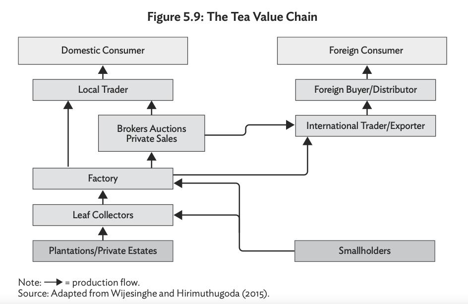 Key Economic Value Chains in Sri Lanka Screen43