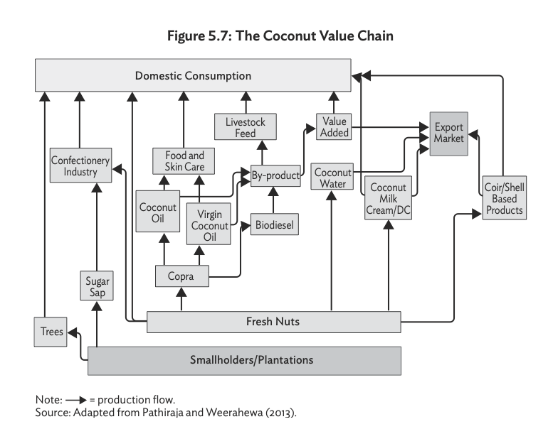 Key Economic Value Chains in Sri Lanka Screen44