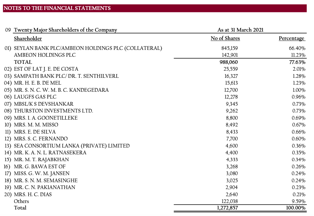 COLOMBO CITY HOLDINGS PLC (PHAR N.0000) - Page 8 Screen50
