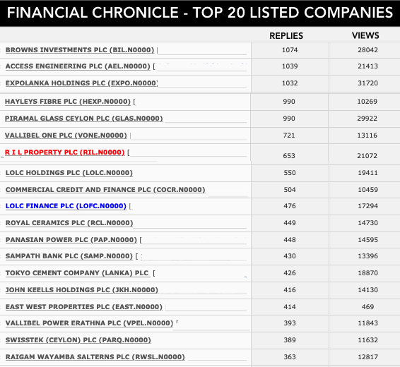 TOP 20 LISTED COMPANIES BY FINANCIAL CHRONICLE™ Screen58