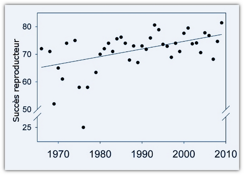 Les impacts positifs et négatifs du réchauffement climatique… Albatr10
