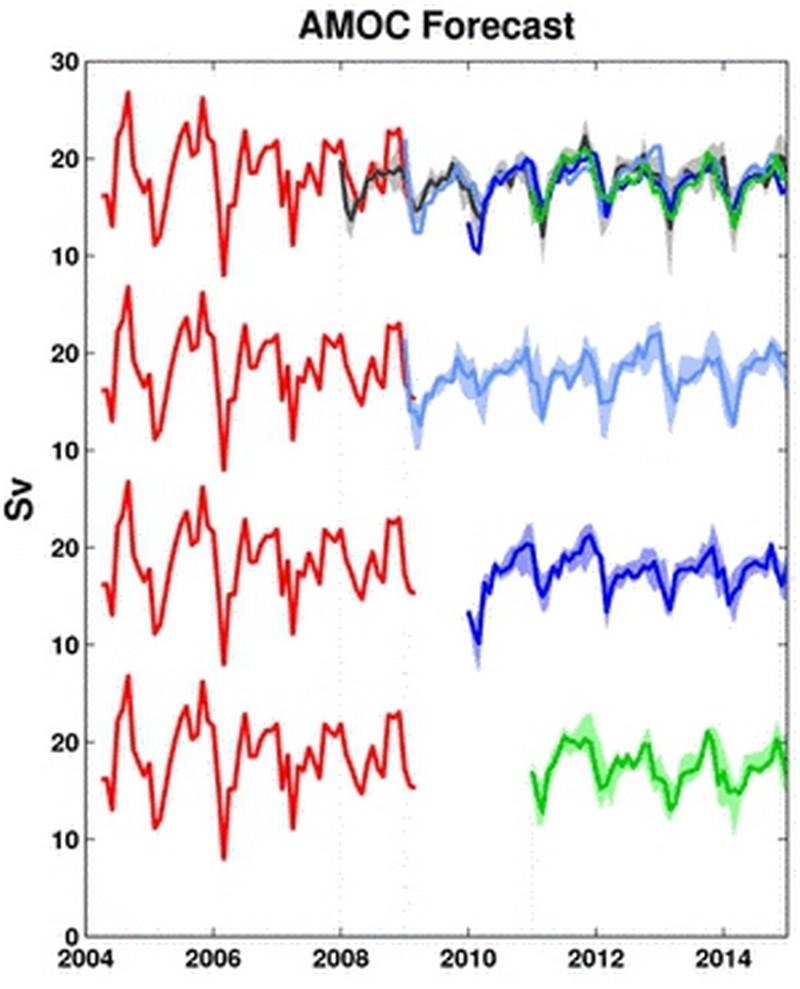 Les impacts positifs et négatifs du réchauffement climatique… Amoc_p10